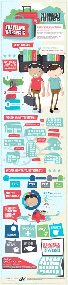 Travel Therapy Jobs vs Permanent Therapy Jobs Infographic