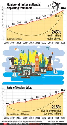 Infographic: The number of Indians travelling abroad has gone up 2.5 times in a decade - Times of India