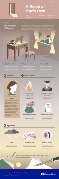 This infographic on A Room of One's Own is both visually stunning and informative! British Literature, Classic Literature, Conflict In Literature, Book Infographic, Teaching Literature, Room Of One's Own, Book Study, Book Summaries, Book Nerd