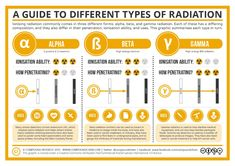We have all heard about nuclear radiation in the past. Not all types of radiation are the same though. Compoundchem has posted a wonderful visual that serves as a guide to different types of radiation:You may also want to see: Edison vs. High School Chemistry, Physical Chemistry, Chemistry Notes, Teaching Chemistry, Chemistry Lessons, Science Chemistry, Science Lessons, Science Experiments, Gcse Physics