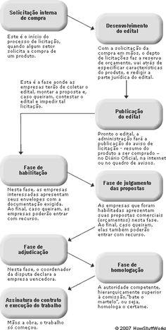 DIREITO ADMINISTRATIVO: Licitação Pública - Aula 05