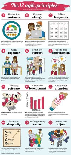 The 12 agile principles underpin every successful agile project and can inspire .,The 12 agile principles underpin every successful agile project and can inspire even non-agile teams. They form the basis of agile project management. Agile Project Management, Project Management Templates, Le Management, Change Management, Business Management, Management Quotes, Inbound Marketing, Project Manager Resume, Agile Software Development