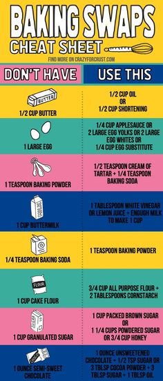 Baking substitutions for butter, eggs, flour, and all the ingredients you might need while making a recipe. If you need to know how to substitute an ingredient in baking this list will tell you how. via Tips Common Baking Substitutions Baking Secrets, Baking Tips, Baking Recipes, Baking Hacks, Easy Recipes, Sugar Substitutes For Baking, Recipe Substitutes, Baking Basics, Kids Baking