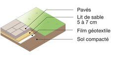 Plus de 1000 id es propos de cr er une all e de dalles for Pose de dalles exterieur sur sable