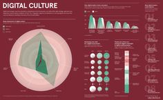 Infographics - Raconteur Dashboard Template, Change Management, Digital Technology, Infographics, Leadership, Twitter, Passion, Templates, Charts