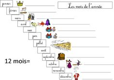 French For Beginners, French Worksheets, French Grammar, Cycle 2, French Resources, French Immersion, Grammar And Vocabulary, Learn French, Classroom Management