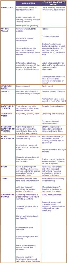 EDUCATIONAL LEADERSHIP September 1996 What to Look for in a Classroom By Alfie Kohn An earlier version of this chart was published in the September 1996 issue of Educational Leadership, and reprinted as the title… Financial Plan Template, Budget Planner Template, Strategic Planning Template, Curriculum Mapping, Curriculum Planning, Lesson Planning, Expeditionary Learning, Daily Lesson Plan, Learning Theory