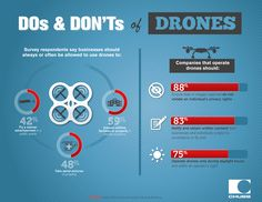 How should businesses be allowed to use drones? See what survey respondents said. Small Business Insurance, Individual Rights, Drones, Advertising, Sayings, Word Of Wisdom, Idioms, Quote, Proverbs