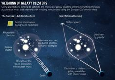 Two new studies use 'gravitational lensing' to account for missing mass from some galaxy clusters. This means that some of the more exotic hypotheses to explain their missing mass may be unnecessary. Read more at: www.nature.com/news/missing-galaxy-mass-found-1.14731?WT.mc_id=PIN_NatureNews