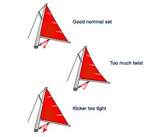 Sail Trim - Twist