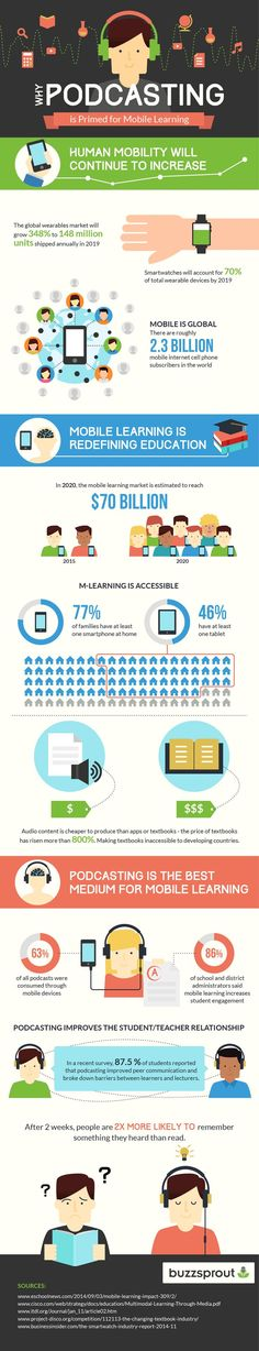 Educational infographic : Why Podcasting is Primed For Mobile Learning Infographic  e-Learning Infographics