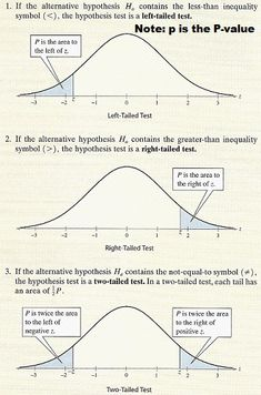 One tailed tests and two tail test. This graphical representation shows an overview of the different types of hypothesis tests.
