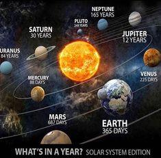 1 im Pluto Woww - - Kosmos - Science Solar System Planets, Our Solar System, Solar System Facts, Galaxy Solar System, Solar System Model, Earth And Space Science, Earth From Space, Space Planets, Space And Astronomy