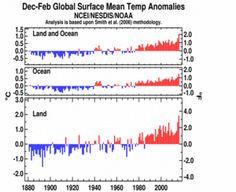 December–February Global Land and Ocean plot