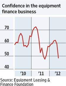 MONDAY, June 25, 2012 - Confidence is dropping among those who help firms finance and lease new and used equipment. A measure of optimism about current business conditions and future economic trends among executives in the industry sank to 48.5 in June from 59.2 in May — the second lowest level since January 2010. Firms are worried about Europe's troubles, U.S. unemployment and political uncertainty.