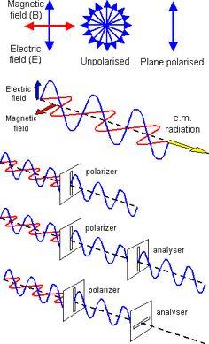 Polarisation. A-Level Physics.
