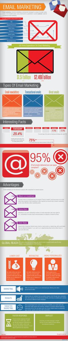 Types of Email Marketing | Graphs.net