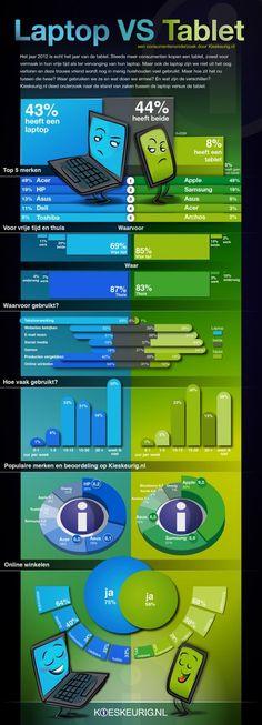 Laptops vs. tablets #infografia #infographic