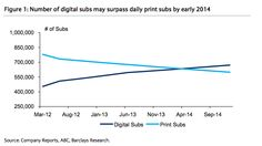 The New York Times' paywall > Here's another data point in favor of the plan: A report from Barclays analyst Kannan Venkateshwar, who estimates that the paper will have more digital subscribers than print subs within a couple of years.