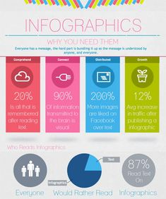 How to Make an Infographic - Marketing and Social Media Infographic Examples, Make An Infographic, How To Create Infographics, Content Marketing, Online Marketing, Digital Marketing, Facebook Marketing, Media Marketing, Pattern Architecture