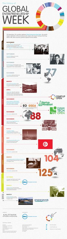 The History of Global Entrepreneurship Week.    Walden University    http://waldenu.edu