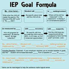 Goals, grades and your IEP. Items for parents to consider. IEP goal formula for special education Source by . Teaching Special Education, Education City, Special Education Organization, Teaching Money, Kids Education, French Education, Teacher Education, Teaching Art, Physical Education
