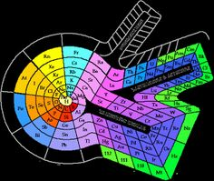Wonderful Science Matters: Periodic Table