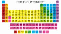 This is a periodic table with atomic mass, element name, element symbol, and atomic number with color-coded element groups. Mass Number, Atomic Number, Periodic Table Of The Elements, Game Wallpaper Iphone, Phoenix Tattoo Design, Element Symbols, Science Notes, Character Wallpaper, Distinguish Between