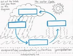 Let's Learn About The Water Cycle!!!Age level recommended: 3-7 year olds. Here is a full lesson plan to teach the Water Cycle- 53 pages.It uses all the subject areas and many areas of learning through the senses:*  What to Read and Teach*  Video Helpers*  5 Hands-on Science Experiments!!*  Sensory Play Activity*  Chalkboard diagram*  3 Songs to Sing about the Water Cycle*  Craft Time Projects*  An Activity using Patterns*  Book Recommendations*  10 Pages of Hand-Drawn Printables!!Worksheets…