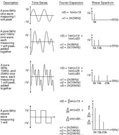 The Fourier Transform used with WinDaq Data Acquisition and Playback Software