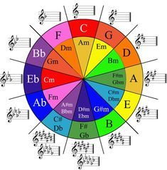 Piano Lessons, Music Lessons, Guitar Lessons, Guitar Chord Progressions, Guitar Chord Chart, Jazz Music, Piano Music, Piano Keys, Circle Of Fifths Piano