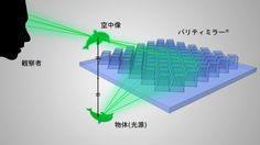 空中映像を指で操作できるパリティ・イノベーションズの「空中スイッチ」
