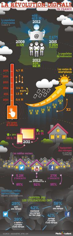 Nombre d'internautes croissant en France, ventes de tablettes et smartphones augmentent de 127% et + d'inscrits sur les #réseauxsociaux