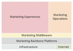 A visual to help select the best Martech stack plus 6 implications for selecting and managing today's and tomorrow's marketing technology landscape Marketing Innovation, Marketing Technology, Marketing Automation, The Marketing, Online Marketing, Digital Marketing, Technology Management, Wealth Creation, Tips Online
