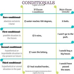 """Do you know how to make """"if"""" sentences in English? Here's the ultimate guide to English conditionals :) ! #study #english #esl#efl#grammar#conditionals#if#englishwitheva"""