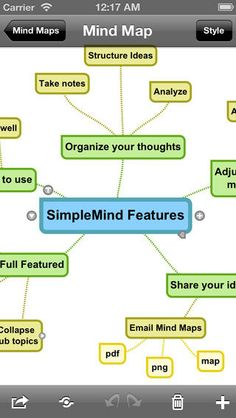 Mind mapping app (free) on iTunes- great for visually organizing thoughts, information, etc.