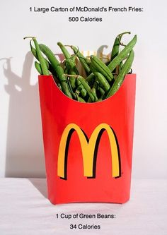 1 Large Carton French fries 500 Calories, 1 Cup Green beans 34 Calories - You do the math.