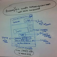 Anatomy of a simple marketing newsletter #CRM #Campaigns