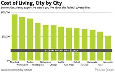 How We Won—and Lost—the War on Poverty, in 6 Charts | Mother Jones