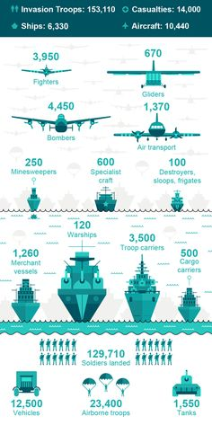 The Numbers Behind the Allied Assault on D-Day