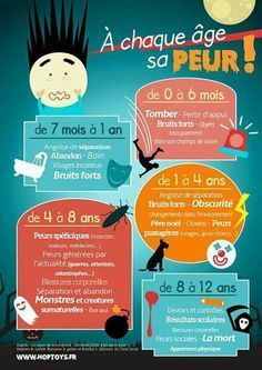 Psychology infographic and charts infographie-peurs Infographic Description infographie-peurs - Montessori Education, Kids Education, Kids And Parenting, Parenting Hacks, Single Parenting, Parenting Humor, Education Positive, French Language, Baby Hacks