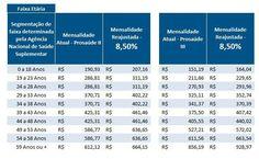 PROSAÚDE II e PROSAÚDE III têm reajuste de 8,50%