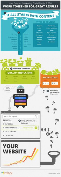 CONTENT - 5 Steps to Use Content Marketing and Social Media to Improve Your SEO