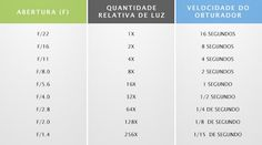 Tabela de balanceamento entre abertura e velocidade, de um determinado valor de exposição (Foto: Reprodução/Cambridge in Colour)