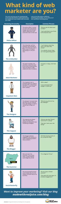 Find out what kind of web marketer you are
