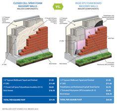 Why Use Spray Foam Insulation vs XPS Rigid Foam Board