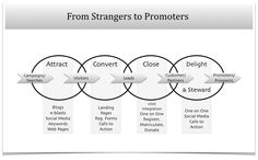 Common phases and tools of inbound marketing