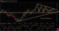 Montero Mori - Analisi tecnica dei mercati finanziari : il #SUPERDOLLARO al punto di svolta.