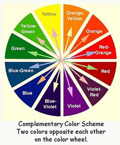 Cmy Colour Wheel Complementary Note That The Color Names Are Not