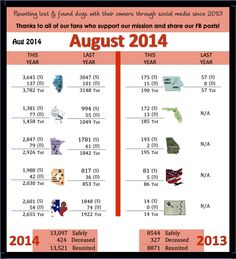 LDI Stat Comparison August 2014
